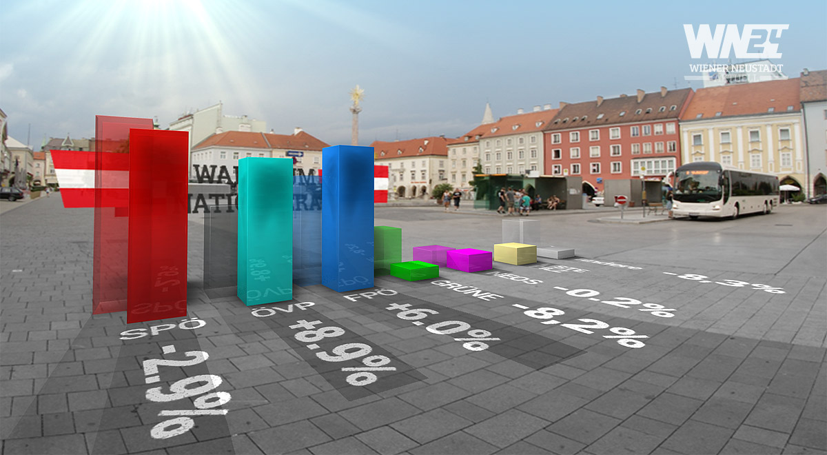 Ergebnis NRW2017 Wiener Neustadt / Foto: WN24 / Daten: BM.I