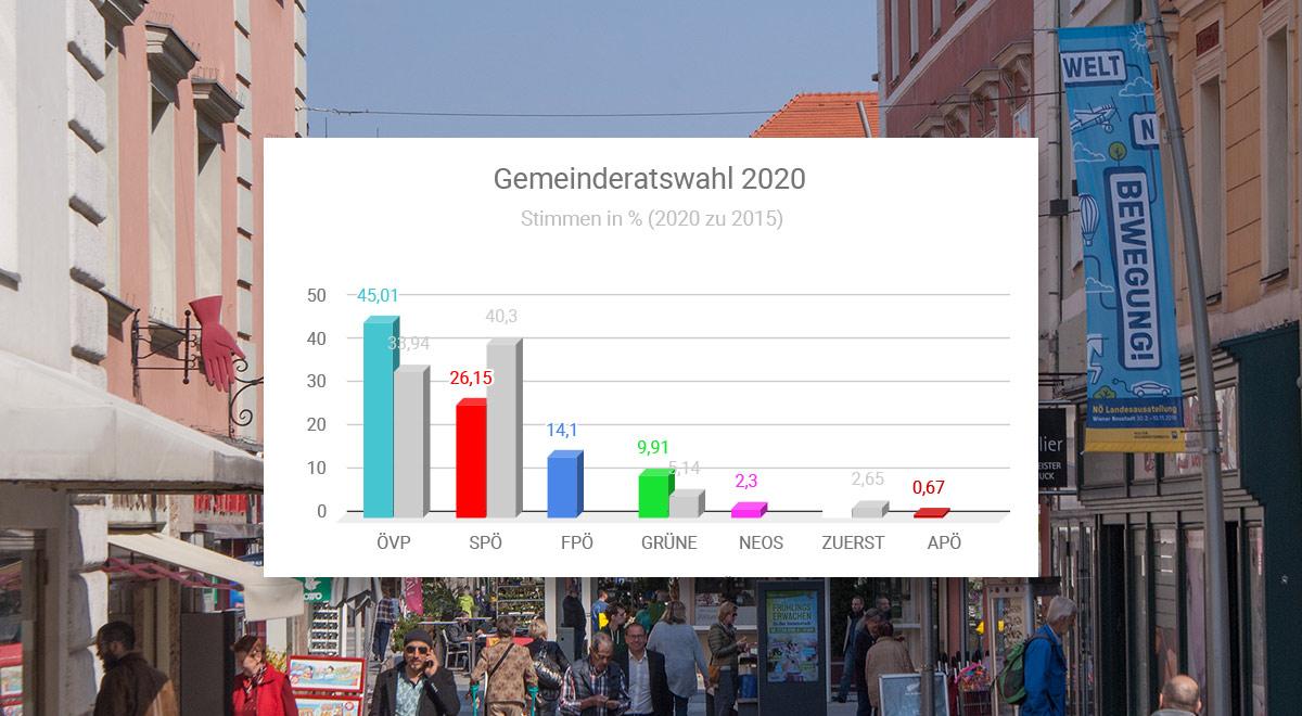 Ergebnis Gemeinderatswahl 2020 / Foto: wn24 / Quelle: noe.gv.at