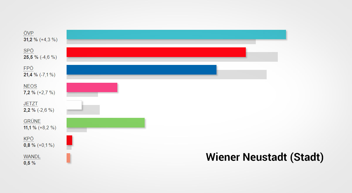 Nationalratswahl-19-Wiener-Neustadt-vorl-Ergebnis / Foto: BMI