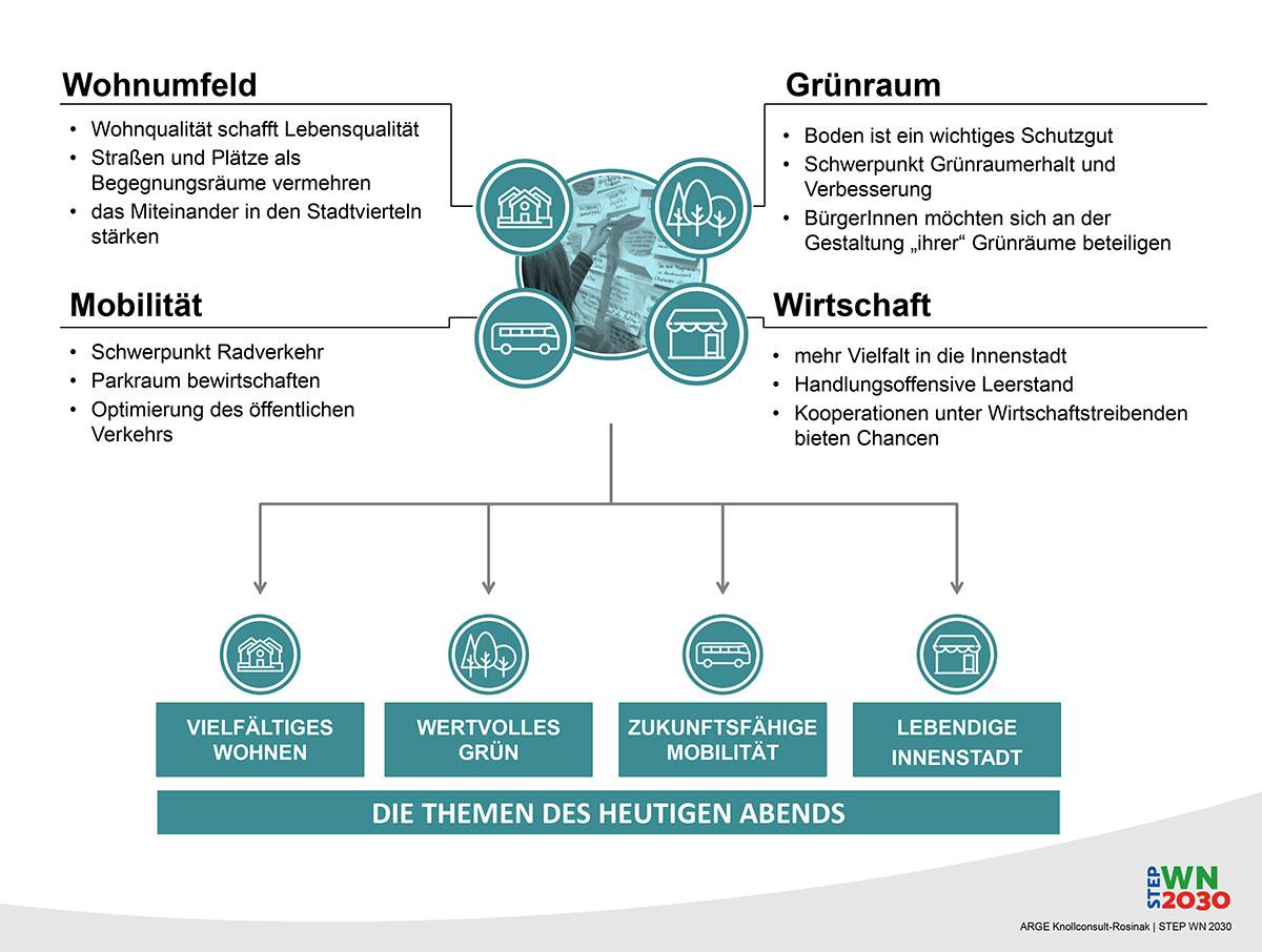 Präsentation Themen Stadtentwicklung 2030 Wr. Neustadt